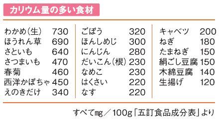 カリウム量の多い食材一覧表