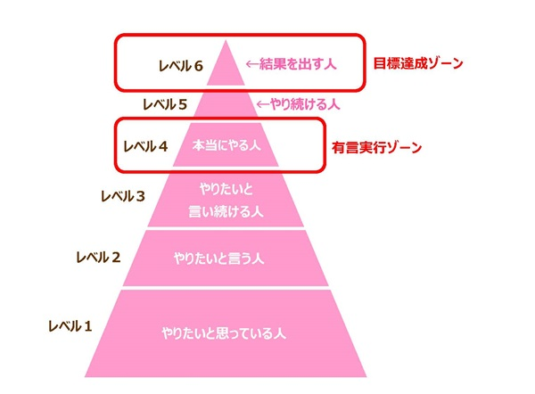 やりたいことを実行するピラミッド図